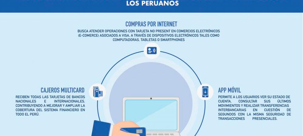 Conoce cuales son los servicios financieros digitales preferidos por los peruanos