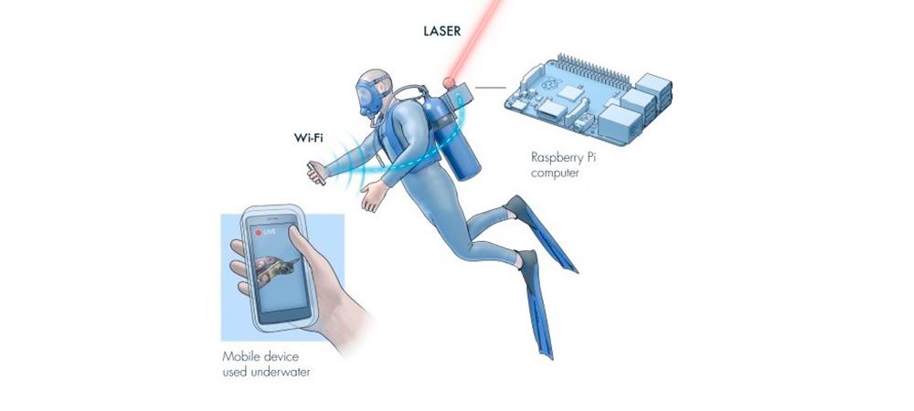 Aqua-Fi, una conexión acuática a Internet